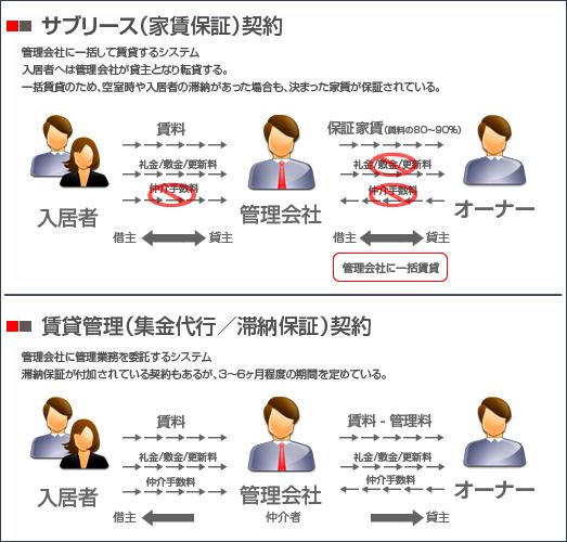 サブリース契約と賃貸管理契約の違いの図